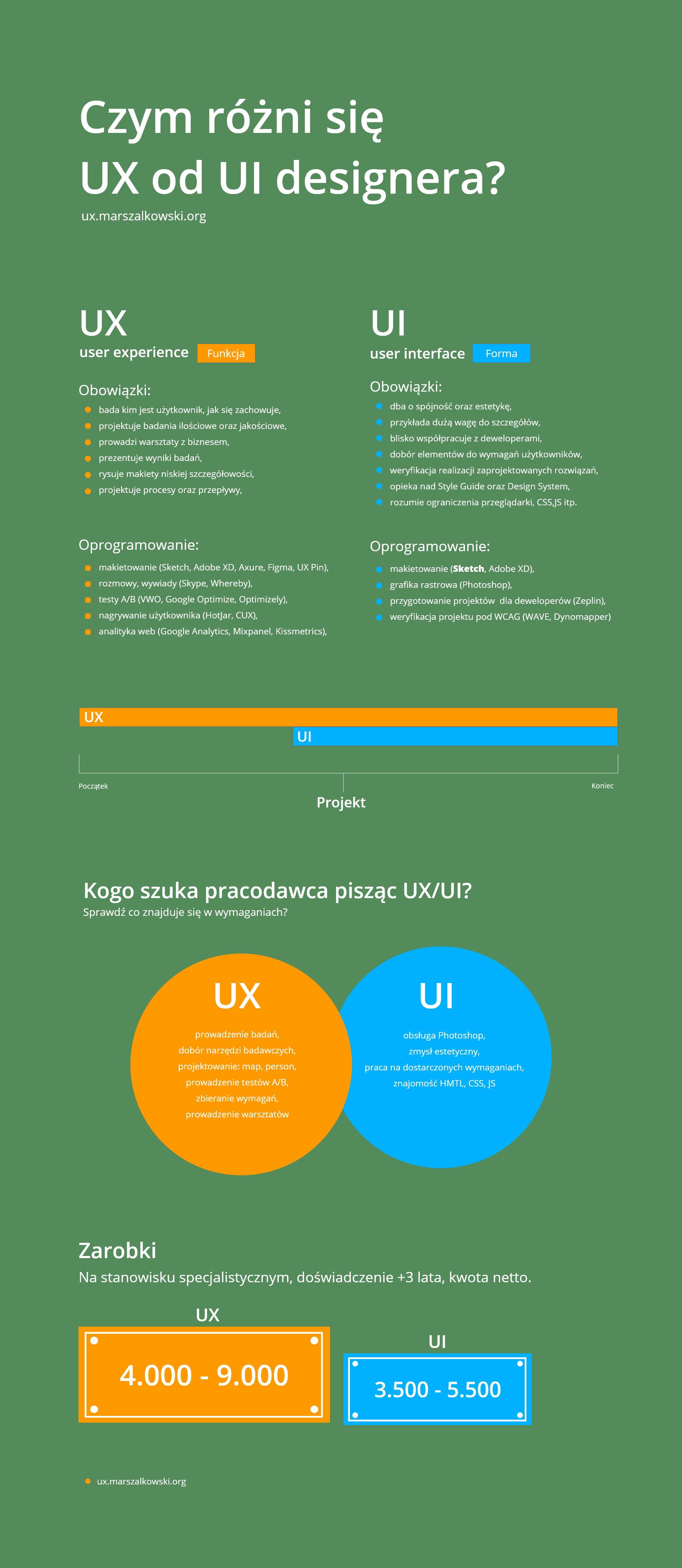 UX vs UI Infografika