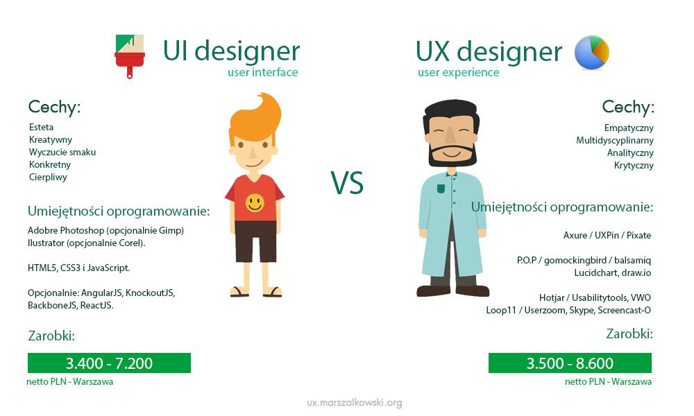 UI vs UX designer - infografika