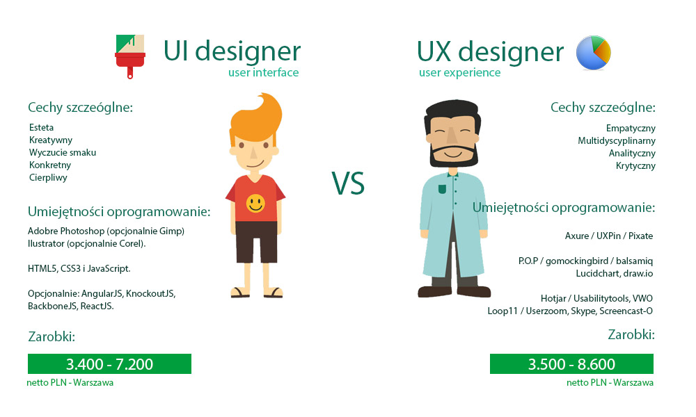 Polish UI vs UX image