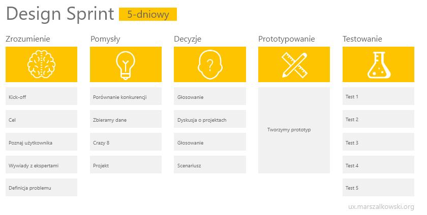 Design Sprint – szczegółowy