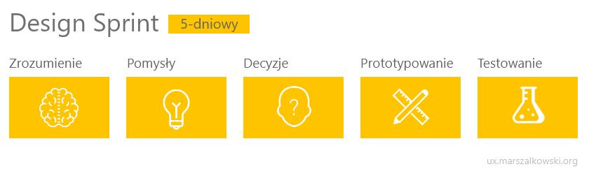 Design Sprint - ogólny